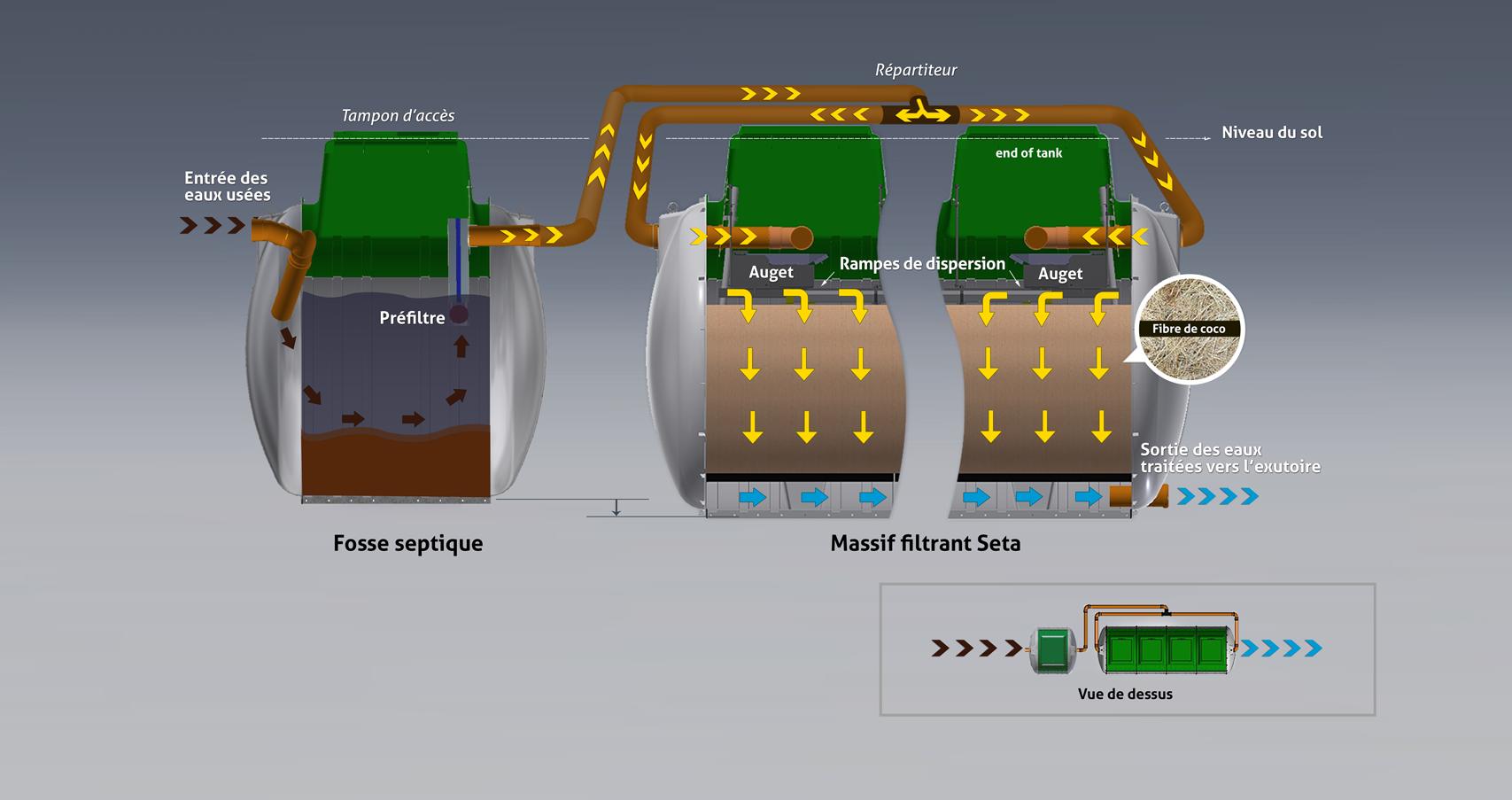 Fonctionnement du filtre compact Tricel Seta